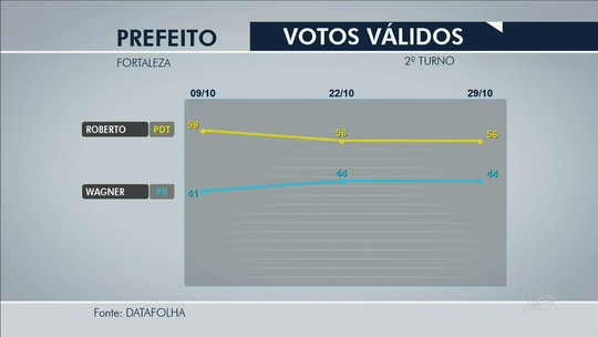 Datafolha, votos válidos: Roberto tem 56% e Capitão Wagner, 44%