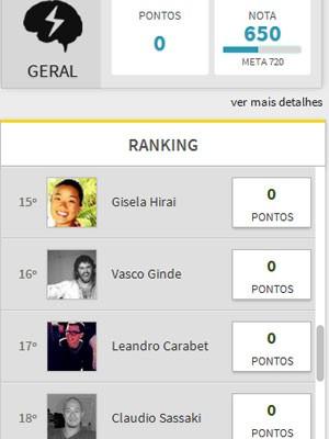 Ranking vai mostrar a pontuação do inscrito em relação aos outros candidatos (Foto: Reprodução)