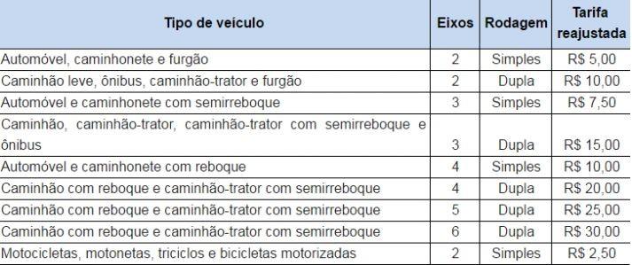 Nova tarifa passa a valer a partir desta quinta-feira (2) (Foto: Reprodução/Autopista Fluminense)