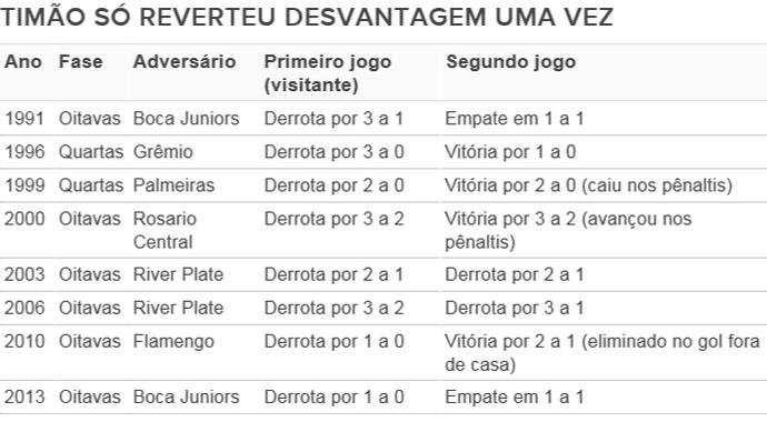 Em sua história na Libertadores, Corinthians saiu perdendo um mata-mata em oito vezes. Só virou uma (Foto: GloboEsporte.com)