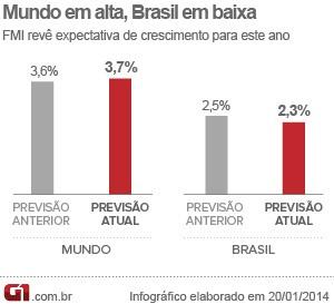 Arte FMI - Mundo em alta, brasil em baixa (Foto: Arte/G1)