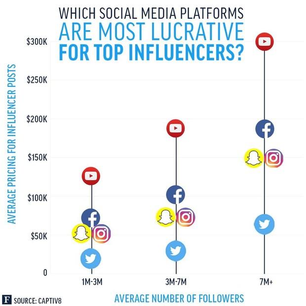 Quanto ganham os influenciadores digitais (Foto: Divulgação/Forbes)