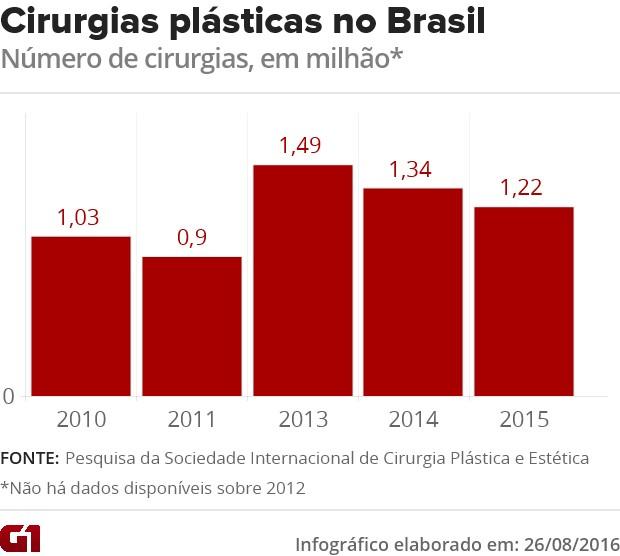 Infográfico - Cirurgias plásticas feitas no Brasil entre 2010 e 2015 (Foto: G1)