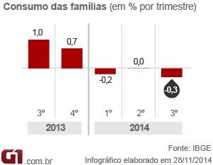 PIB famílias 3tri14 (Foto: Editoria de Arte/G1)