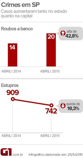 Dados da criminalidade em São Paulo (Foto: Arte/G1)