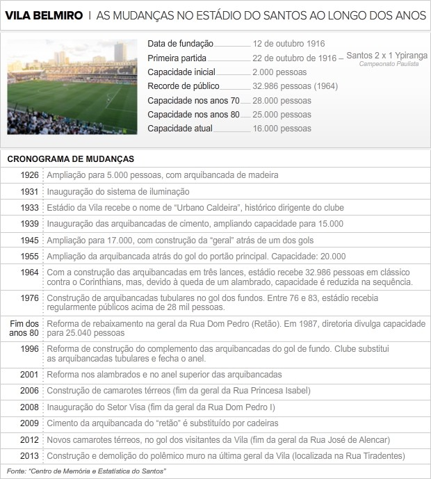 História da Vila Belmiro