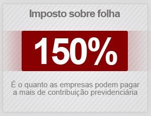 imposto empresas folha (Foto: G1)