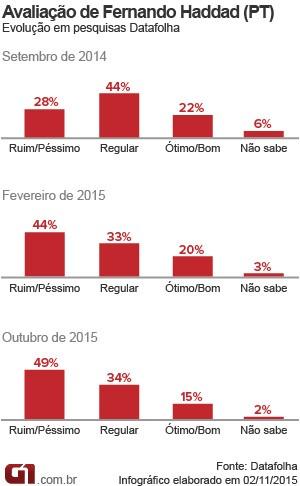 Reprovação a Haddad atinge maior nível e chega a 49%, diz Datafolha (Foto: g1)