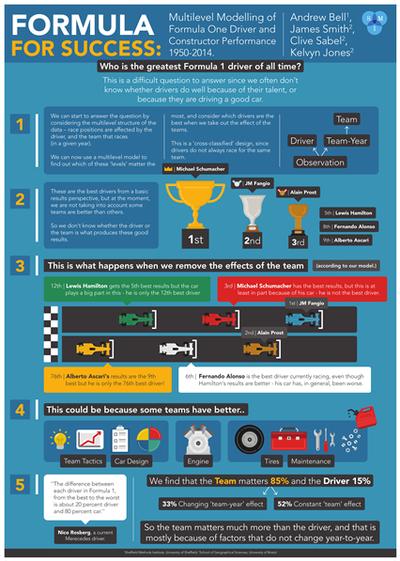 Estudo da Universidade de Shieffiled - Melhor piloto da Fórmula 1 (Foto: Divulgação)