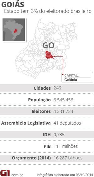 Arte Raio x eleições 2014 em Goiás (Foto: Arte/G1)