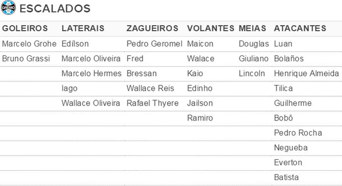 Tabela jogadores escalados Grêmio Campeonato Brasileiro (Foto: reprodução)