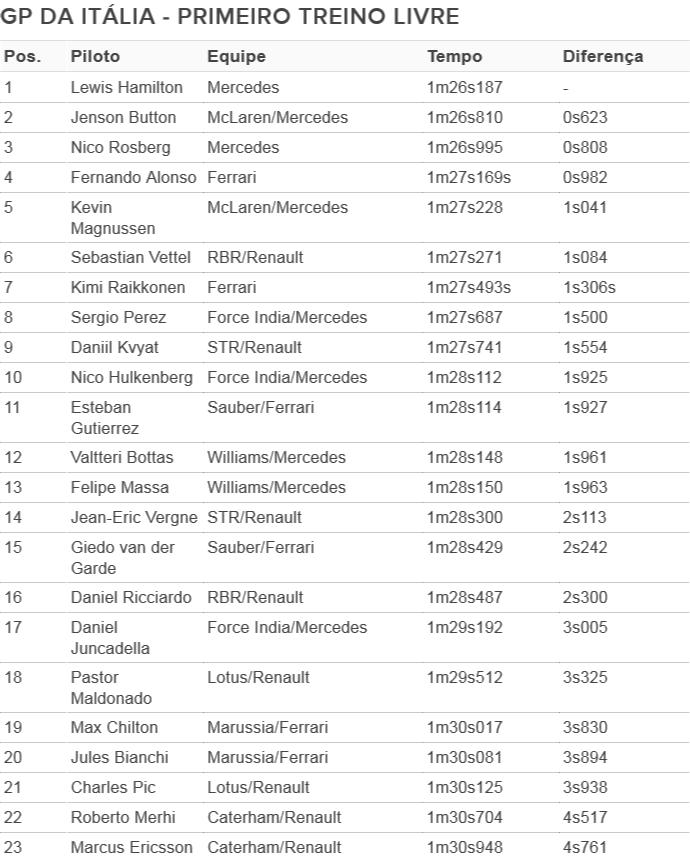 Classificação - 1º treino livre para o GP da Itália (Foto: GloboEsporte.com)