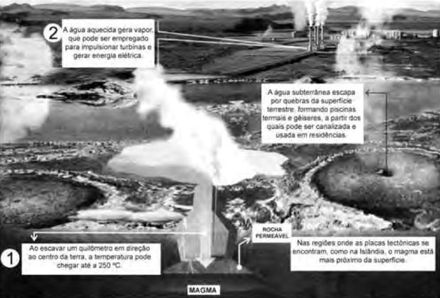 ZIEGLER, M.F. Energia Sustentável. Revista IstoÉ. 28 abr. 2010. (Foto: Reprodução/Enem)