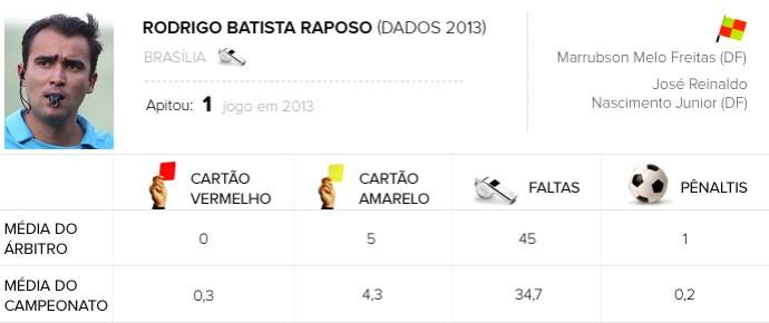Info Arbitragem brasileirão - Rodrigo Batista Raposo - Criciúma x Fluminense (Foto: Arte / Globoesporte.com)