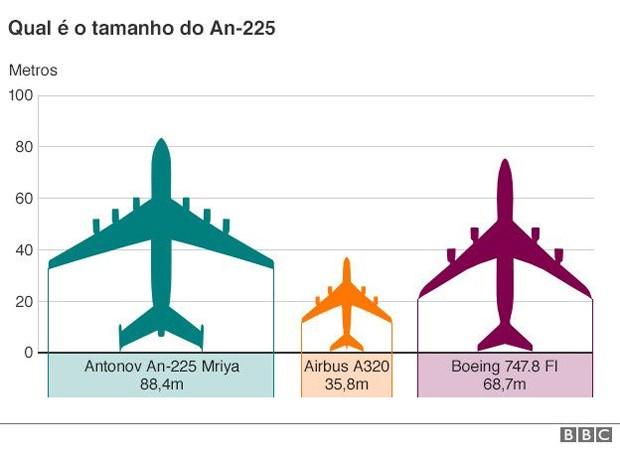 Aeronave russa tem 84 m de comprimento e pesa 175 toneladas (Foto: BBC)