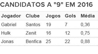 Desempenho dos convocados de Dunga em 2016 (Foto: Arte: GloboEsporte.com)