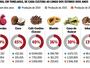 Seca faz produção cair até 70% no Espírito Santo