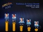 Giroto tem 38%, Bernal, 30%, e Azambuja, 11%, aponta Ibope