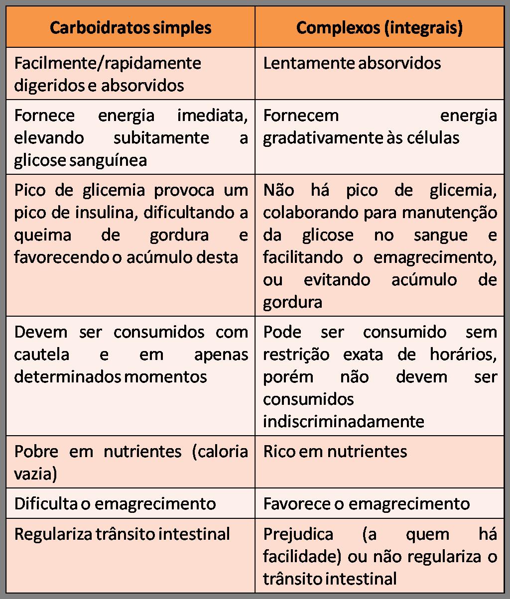 Amado Entenda o que são Carboidratos! | Blog Casal Fit no G1 Zona da  JA19