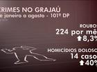 Número de homicídios aumenta 40% no Grajaú, na Zona Sul de SP