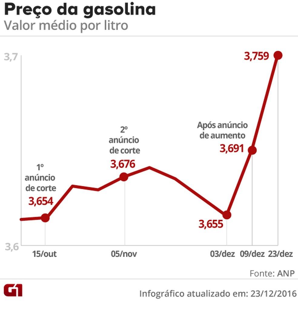 Preços da gasolina sobem pela terceira semana seguida (Foto: Arte/G1)