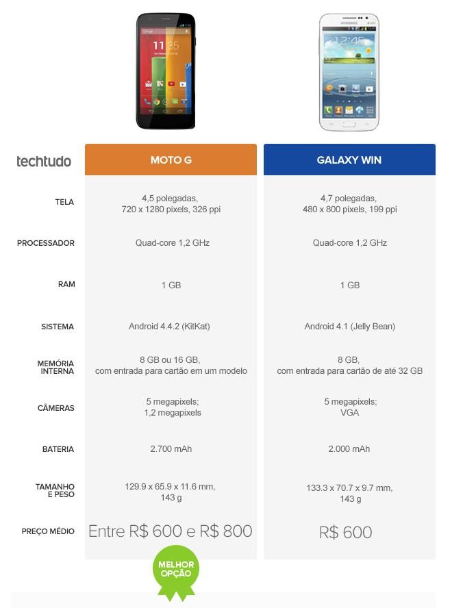 Tabela comparativa de especificações entre Moto G e Galaxy Win (Foto: Arte/TechTudo)