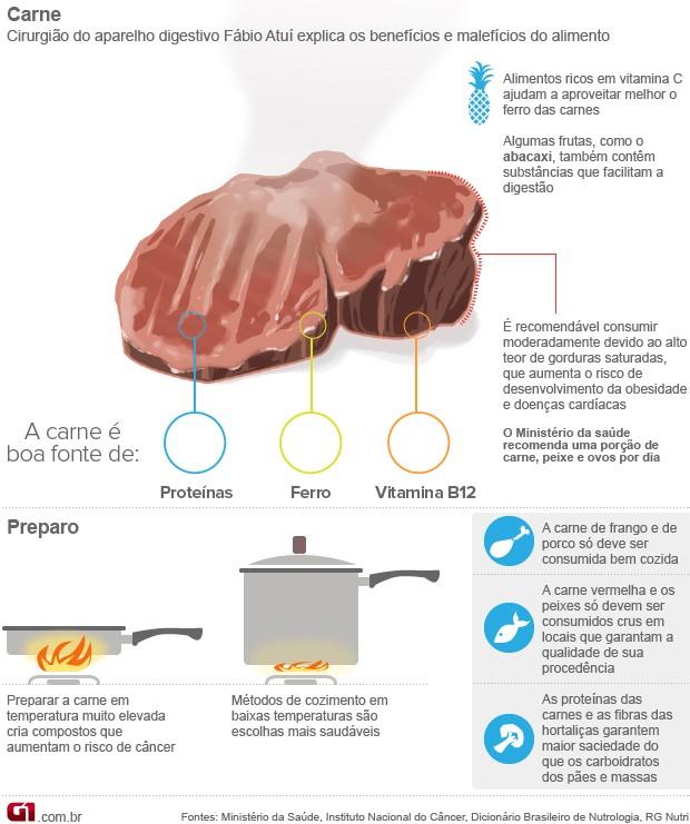 Arte Bem Estar Carne (Foto: Arte/G1)