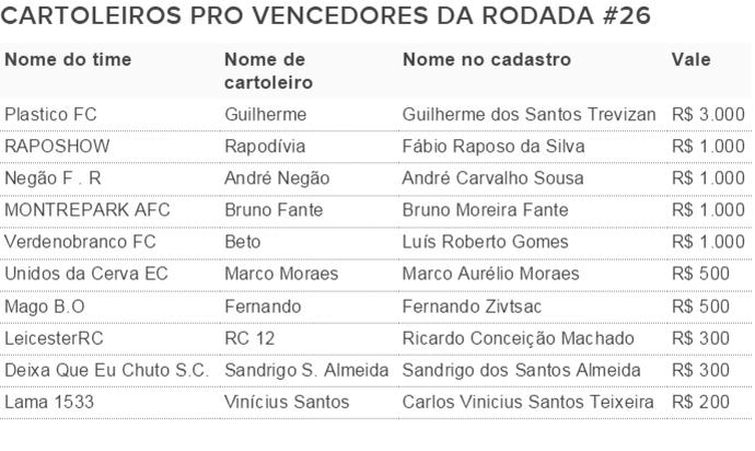 Vencedores Cartola Pro 26 (Foto: Futdados)