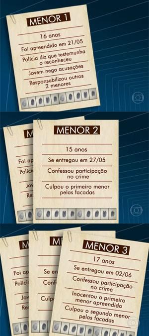 arte menores caso Jaime Gold (Foto: Reprodução / Globo)