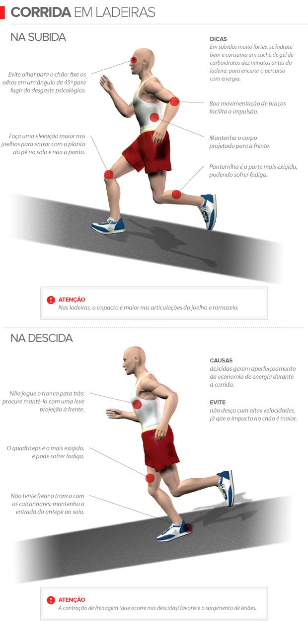 euatleta info corrida em ladeiras (Foto: Editoria de Arte / GLOBOESPORTE.COM)