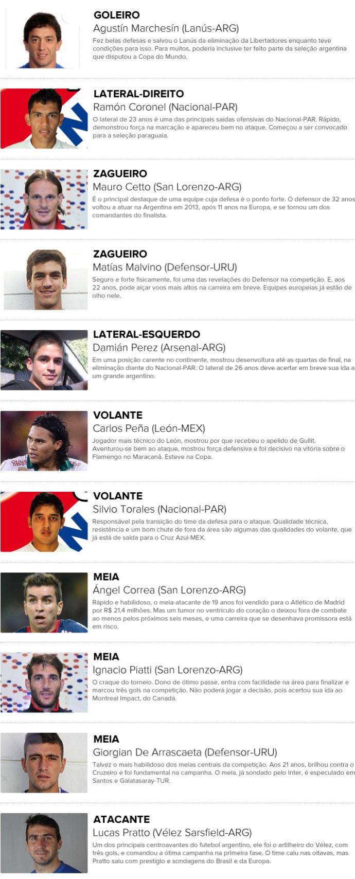 Info - Destaques da Libertadores - 2 (Foto: Editoria de Arte)