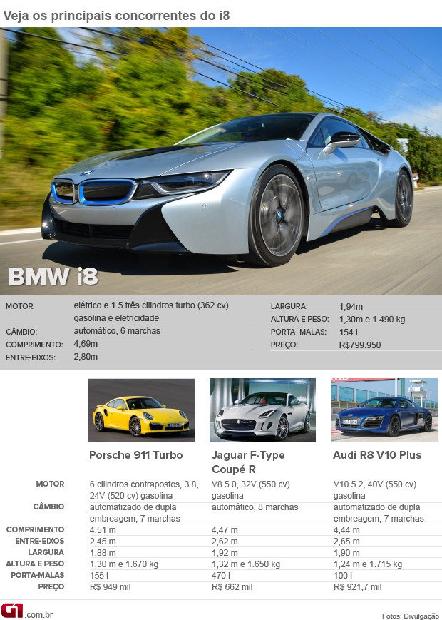 Tabela de concorrentes do BMW i8 (Foto: Arte/G1)
