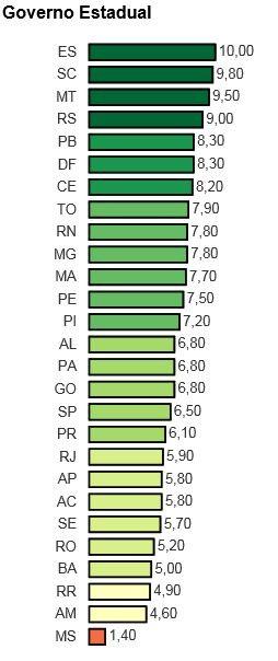 Ranking mostra Acre com 7 pior transparência do país (Foto: Reprodução/MPF)