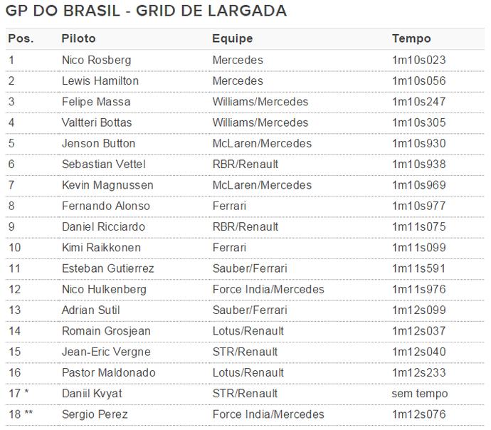 Classificação GP do Brasil Formula 1 (Foto: GloboEsporte.com)