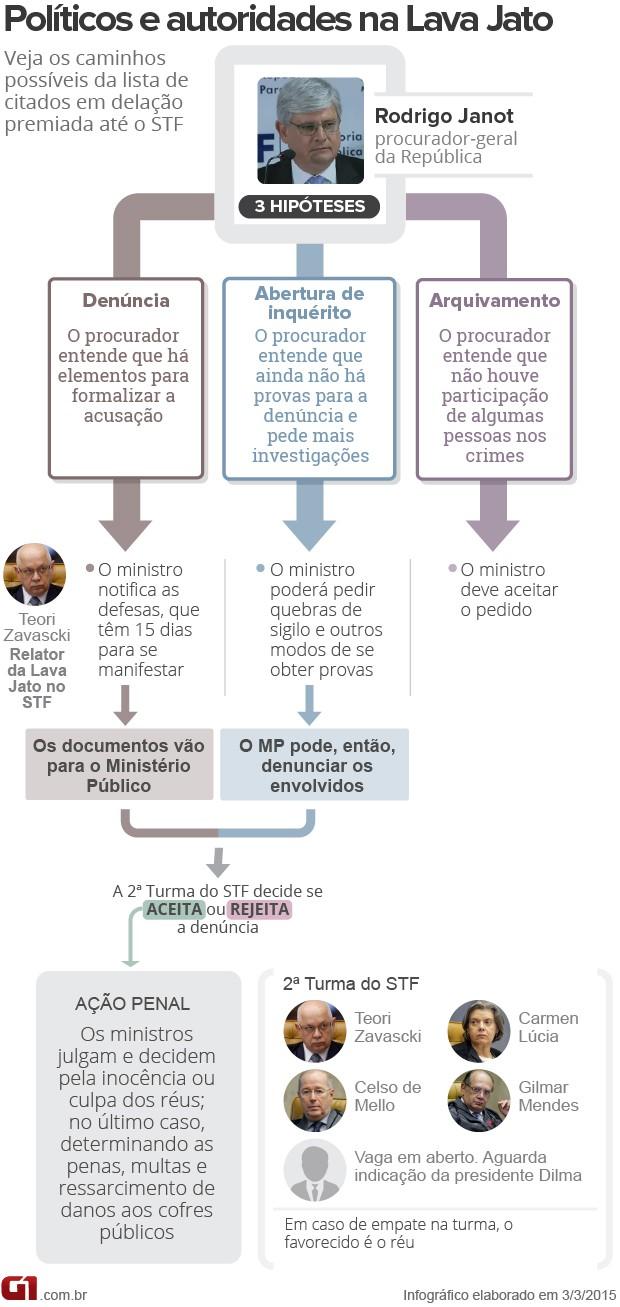 Arte Lava Jato - o que vai acontecer após o pedido do procurador-geral da República (Foto: Editoria de Arte / G1)