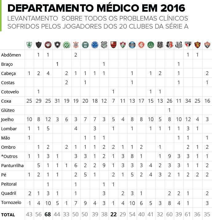 INFO_tabela_Lesoes_Futebol-v4 (Foto: infoesporte)