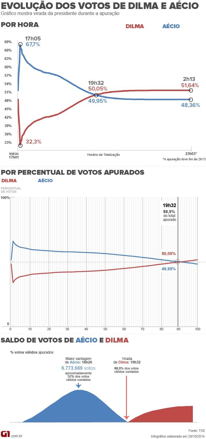 Votação Dilma x Aécio
