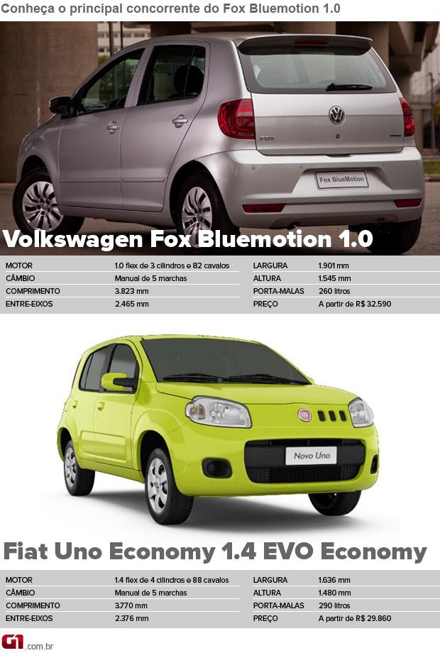 Concorrente; Fox Bluemotion; 1.0 (Foto: Divulgação)