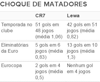 Cristiano Ronaldo Lewandowski (Foto: GloboEsporte.com)