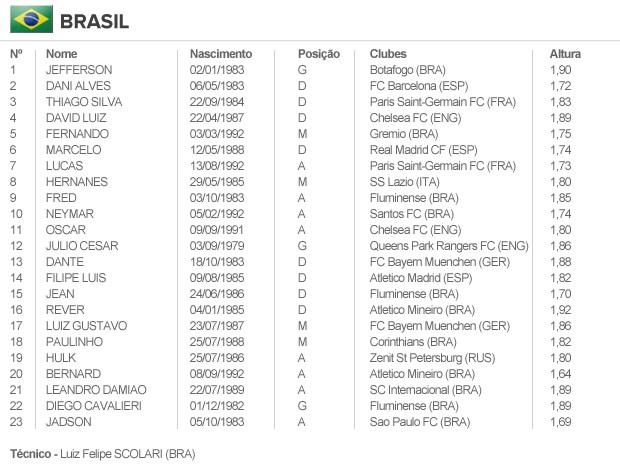 info escalação BRASIL (Foto: ARTE ESPORTE)