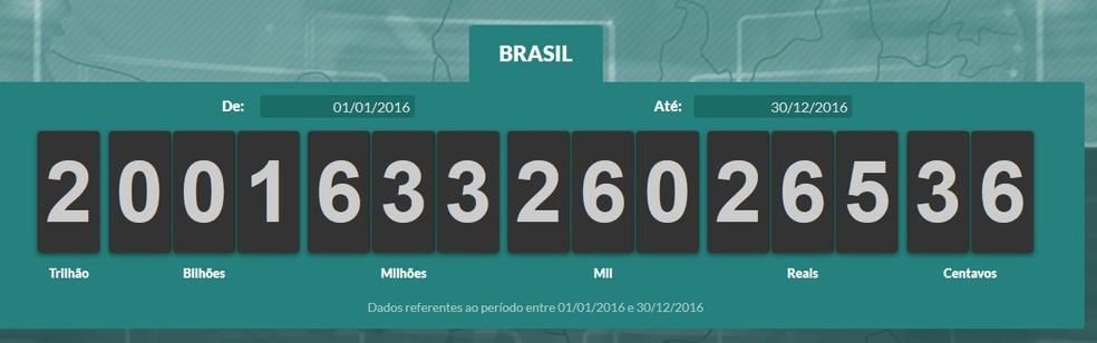 Impostômetro bateu os R$ 2 trilhões. (Foto: Reprodução/Impostômetro)