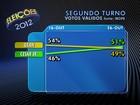 Cesar Souza Jr tem 51% dos votos válidos e Gean, 49%, diz Ibope