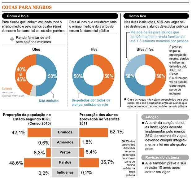 Cotas na Ufes e Ifes (Foto: Arte/ Jornal A Gazeta)
