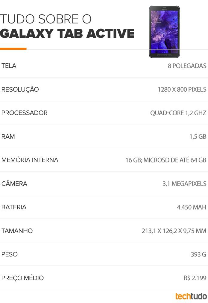 Tudo Sobre o Galaxy Tab Active (Foto: Arte/TechTudo)