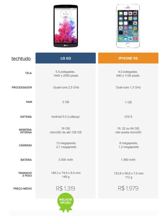 Tabela comparativa entre o LG G3 e o iPhone 5S (Foto: Arte/TechTudo)