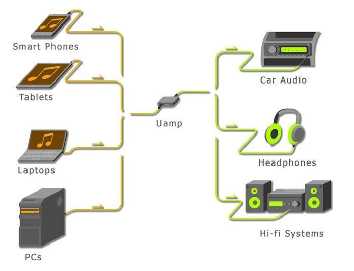 O amplificador portátil é compatível com diversos dispositivos (Foto: Divulgação/Kickstarter)