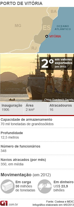 Porto - Vitória (Foto: Arte/G1)