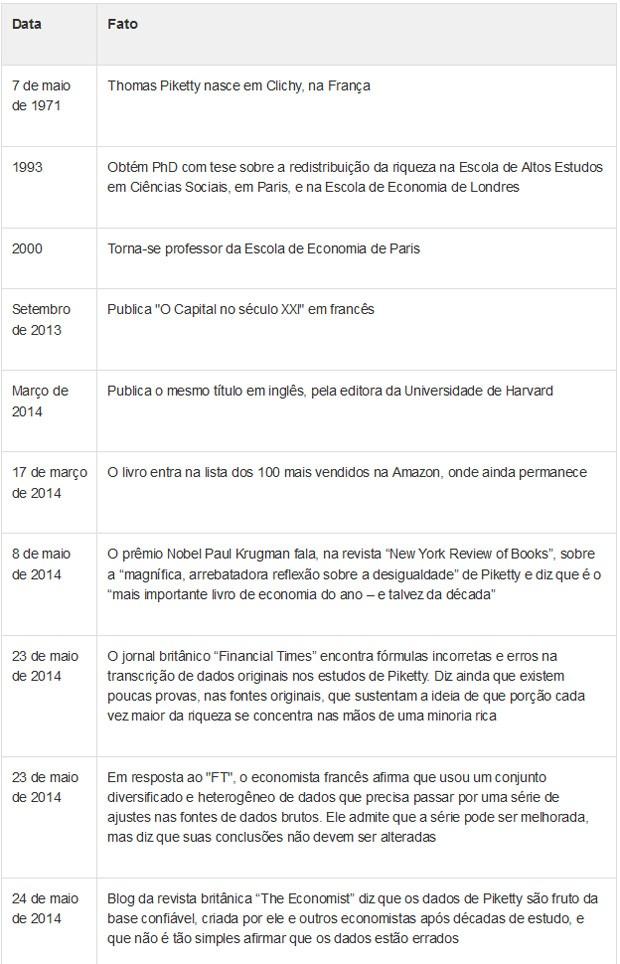 Cronologia de Thomas Pikkety (Foto: G1)