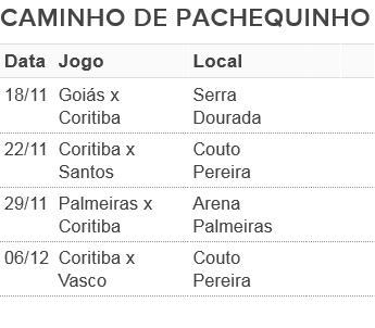 tabela coritiba pachequinho (Foto: arte globoesporte.com)