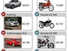 Veja os 10 carros e as 10 motos mais vendidos de 2015